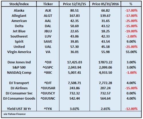 airline stocks may 2016