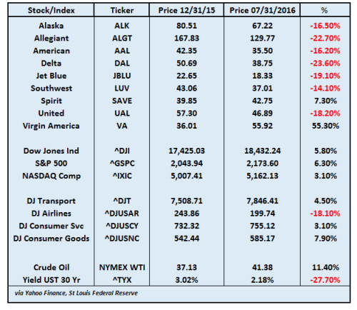 stock chart july 2016