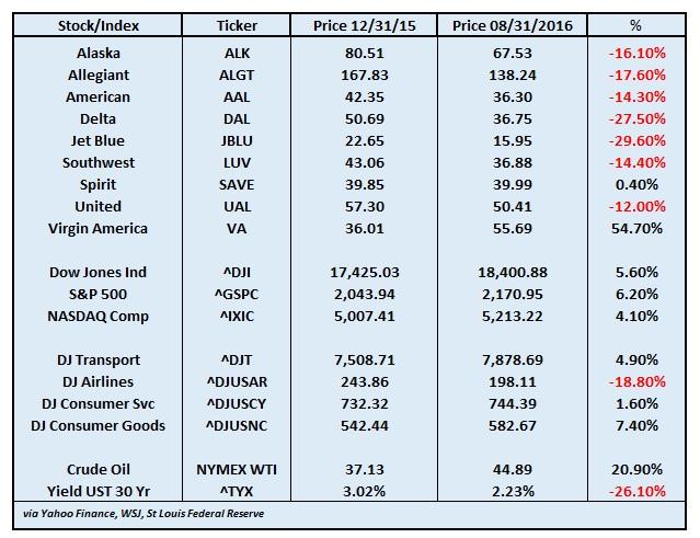 airline-stocks-aug-2016