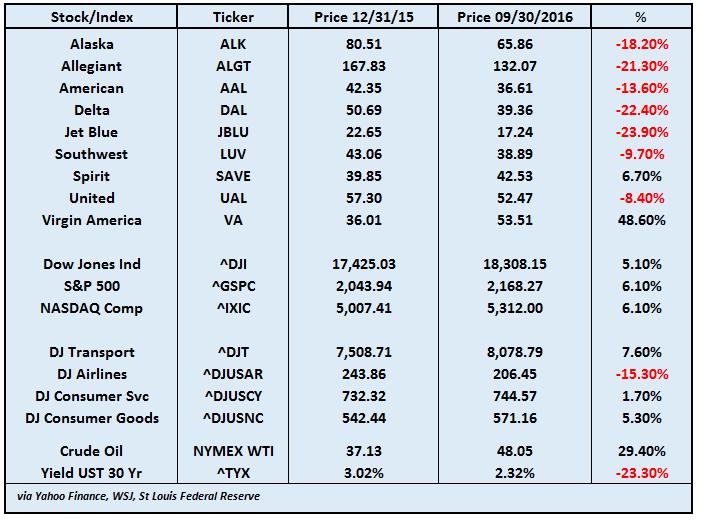 airline-stocks-sep-2016