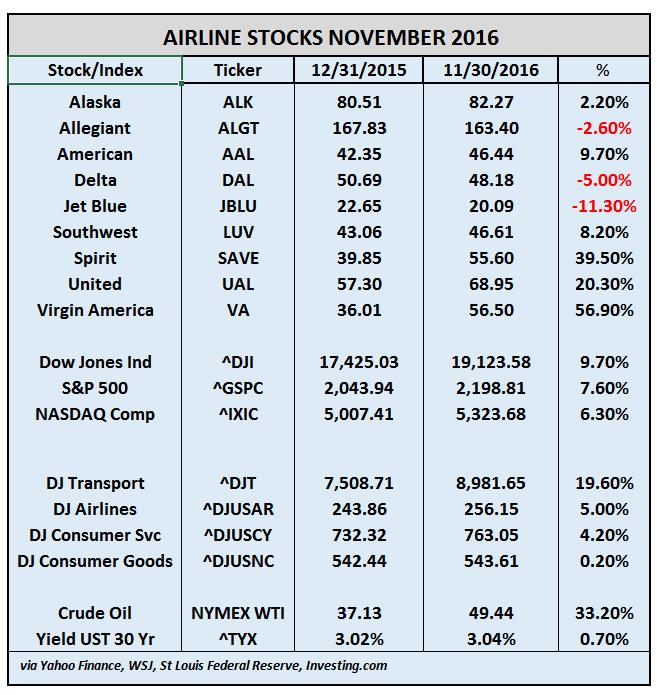 airline-stocks-november-2016
