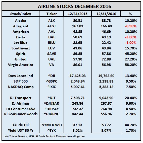 airline-stocks-dec-2016